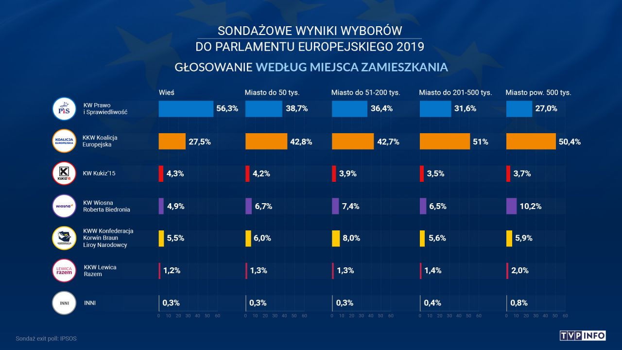 Im mniejsza miejscowość, tym większa liczba głosów oddanych na partię rządzącą (fot. TVP info)