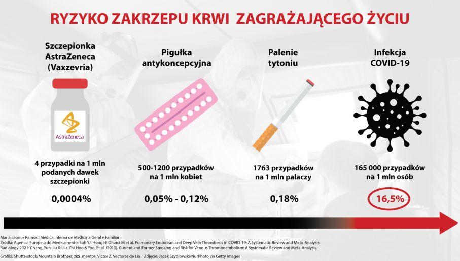 Ryzyko zakrzepu krwi zagrażającego życiu