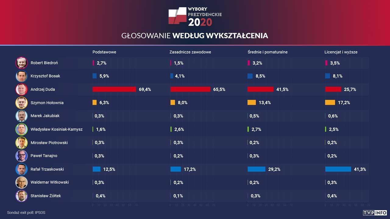 W skali całego kraju wygrał Andrzej Duda z poparciem 41,8 proc. Polaków (fot. portal tvp.info)