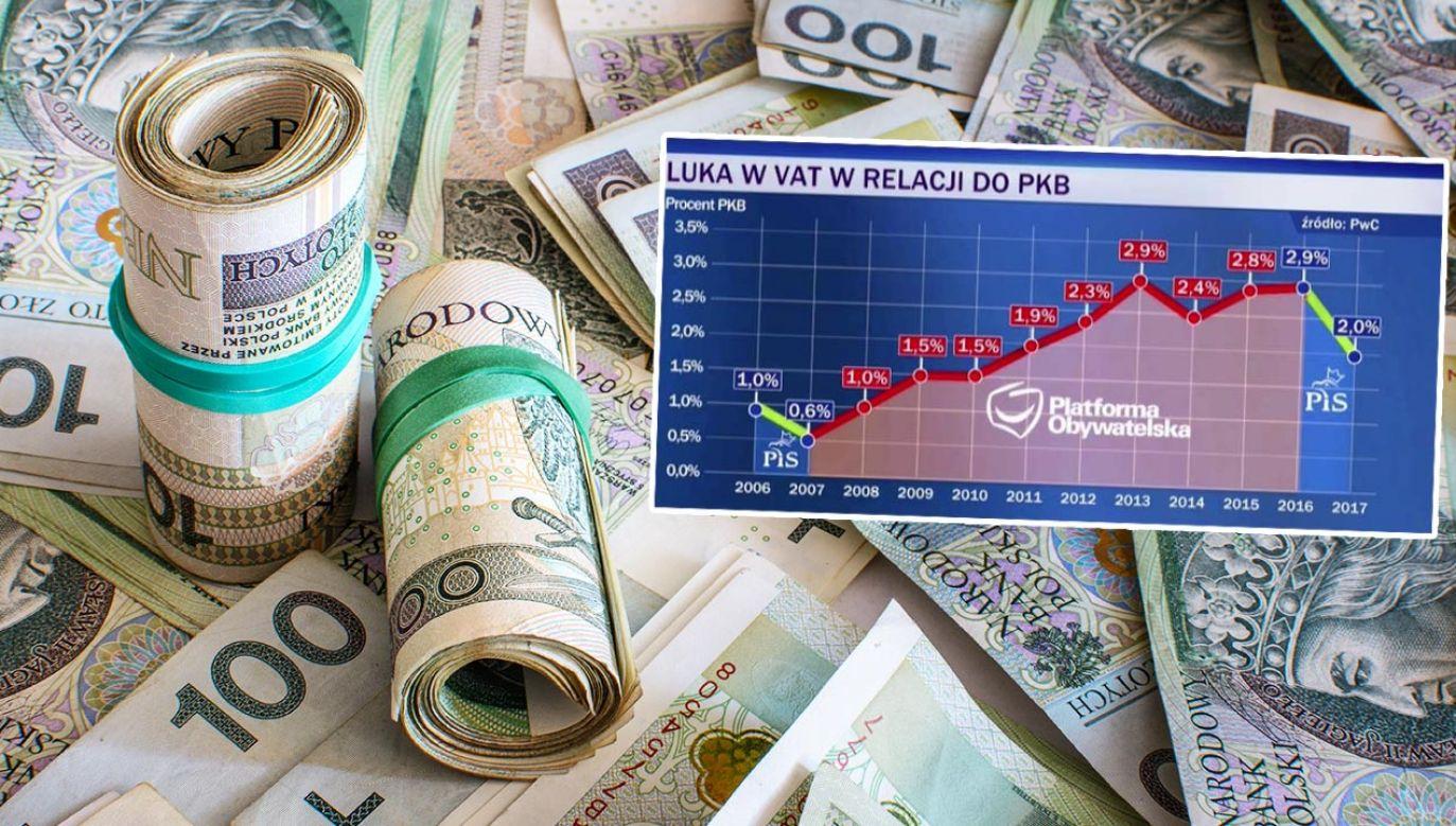 Jak rosła luka VAT w stosunku do PKB w ostatnich latach (fot. Shutterstock/Marcin Smolinski)